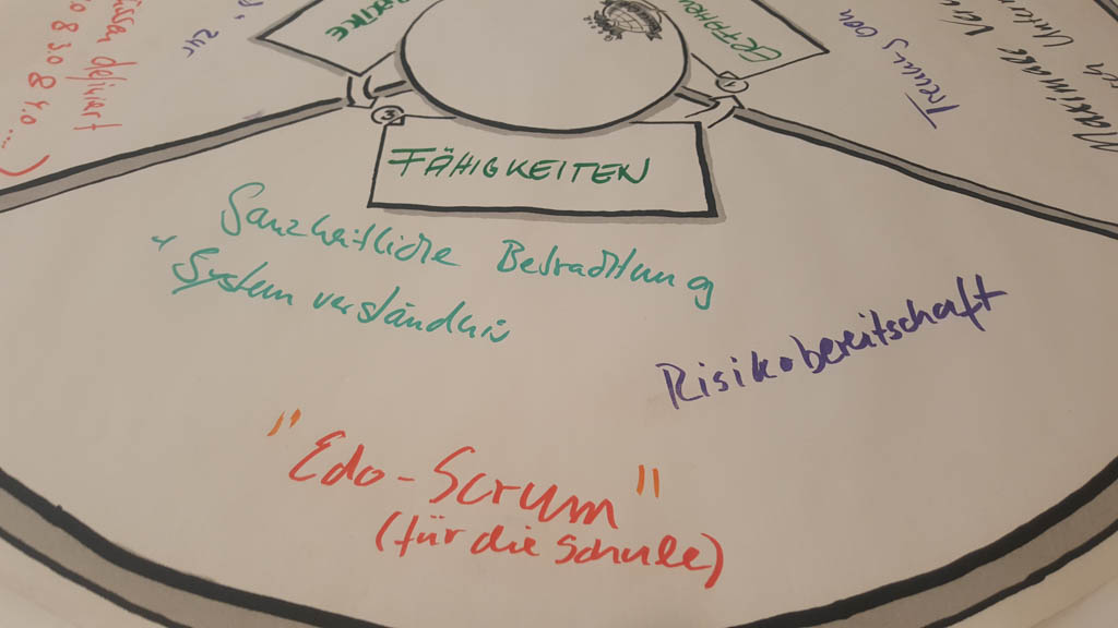 World-Café Lean IT-Management Konferenz 2017